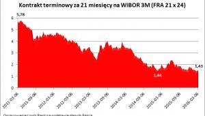 Kontrakt terminowy za 21 miesięcy na WIBOR 3M (FRA 21 x 24)