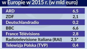 Budżety mediów publicznych w Europie w 2015 r.