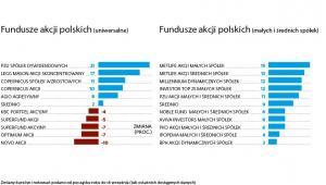 Fundusze inwestycyjne