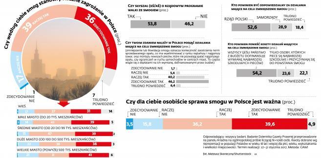 Walka ze smogiem - sondaż