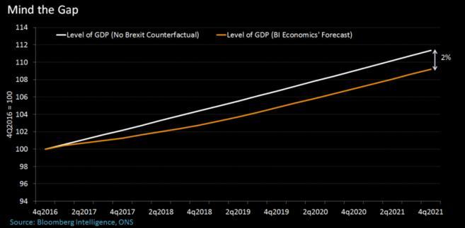 Prognoza PKB Wielkiej Brytanii