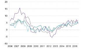 Dynamika wynagrodzeń realnych r/r wg sektorów Źródło: NBP