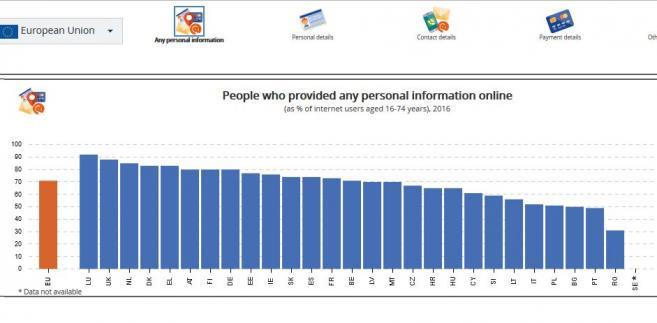 Osoby, które udostępniły online informacje osobiste