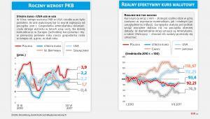 Roczny wzrost PKB i realny kurs walutowy