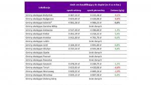 Limity cen w programie MdM w gminach IV kw2017