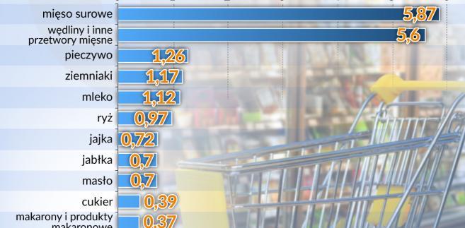 Wydatki na żywność (graf. Obserwator Finansowy)