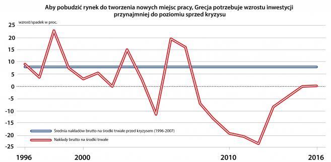 Nakłady brutto na środki trwałe w Grecji