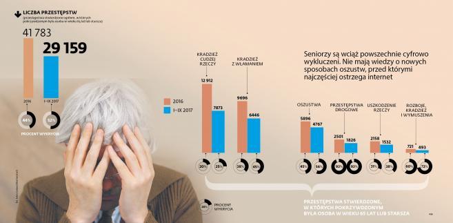 Przestępstwa - pokrzywdzeni seniorzy
