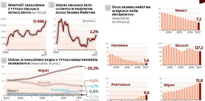 Obligacje skarbowe