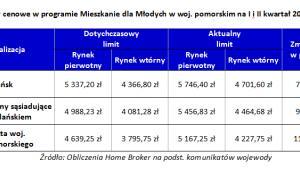 Limity cenowe w programie MdM