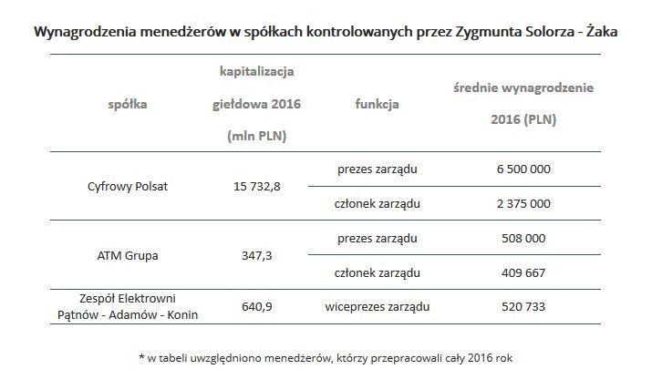Wynagrodzenia menedżerów w spółkach Zygmunta Solorz-Żaka