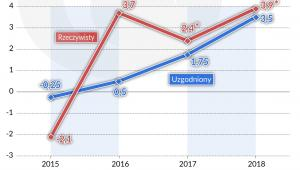 Wynik pierwotny sektora instytucji rządowych i smorządowych w Grecji (graf. Obserwator Finansowy)