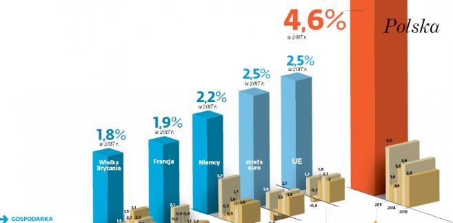 Gospodarka w najlepszym stanie od lat. Nie tylko w Polsce