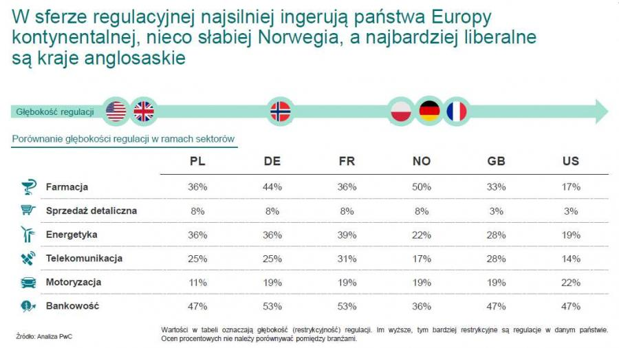 Ingerencja państwa w wybranych sektorach gospodarki, źródło DnB, PwC