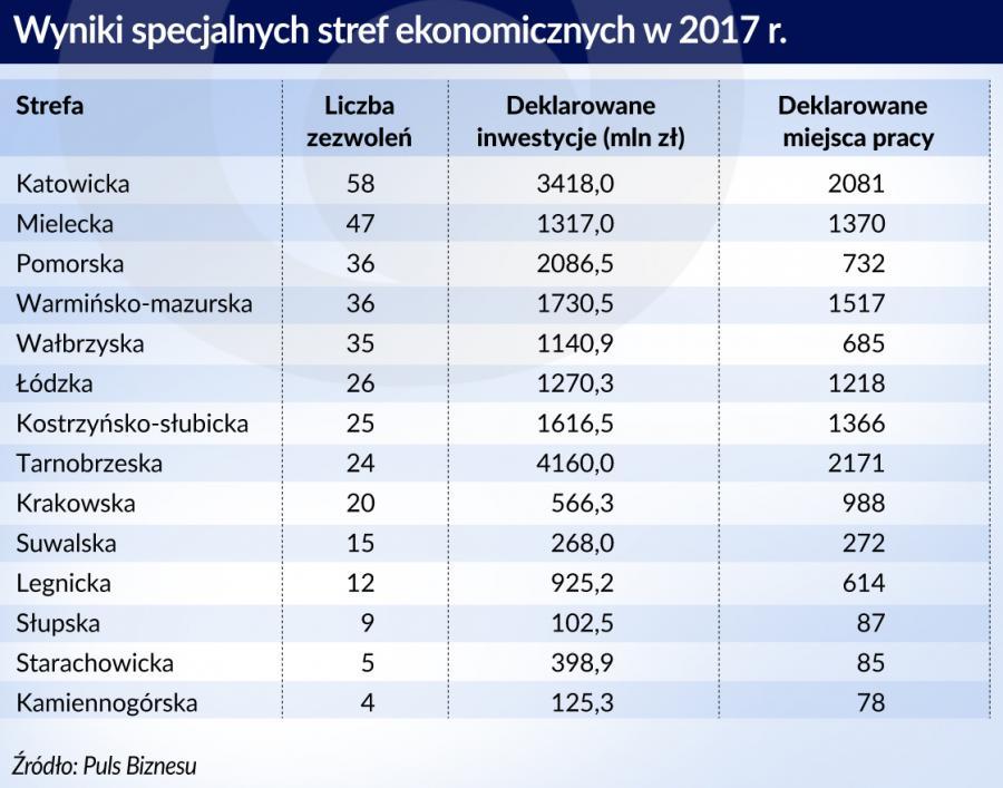 wynik-SSE-w-2017 (graf. Obserwator Finansowy)