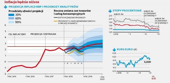 Projekcja inflacji NBP i prognozy analityków