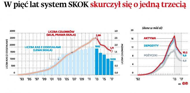 W pieć lat system SKOK skurczył się jedną trzecią (c)