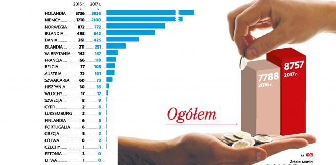 Liczba osób pobierających w Polsce zasiłki dla bezrobotnych transferowane z innego państwa