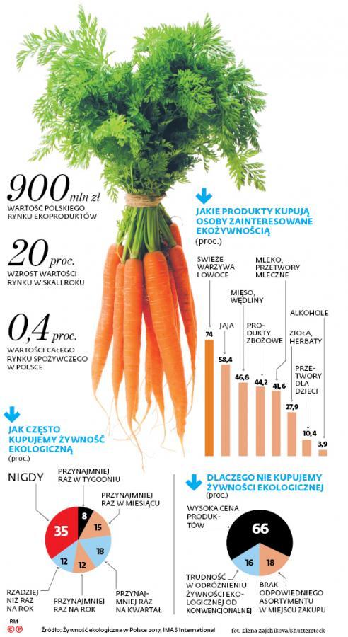 Jak często kupujemy żywność ekologiczną