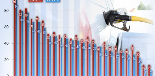 Auta z Dieselem w Europie (graf. Obserwator Finansowy)