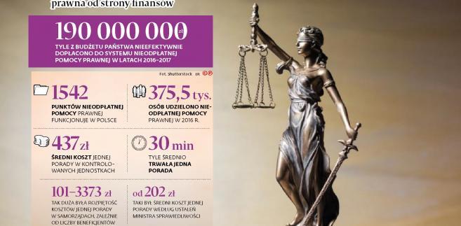 Nieodpłatna pomoc prawna (p)