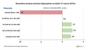 Kwartalna zmiana wartości depozytów Rosjan