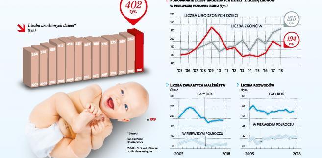 Zmiany demograficzne w Polsce (p)