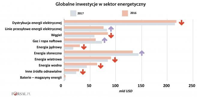 Globalne inwestycje w sektor energetyczny