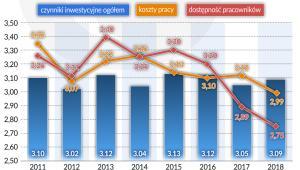 BIZ koszty pracy dostepność wykwalifikowanych pracowników na tle inwestycji_Polska (graf. Obserwator Finansowy)