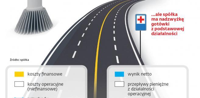 Wybrane dane finansowe Autostrady Wielkopolskiej