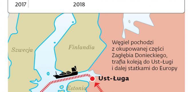 Nowy szlak tranzytowy donbaskiego antracytu
