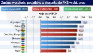 Podataki - zmiana wysokości - kraje poza OECD lata 2000-2016 (graf. Obserwator Finansowy)