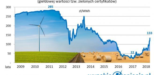 OZE - zielone certyfikaty, cena sierpień 2018 r.