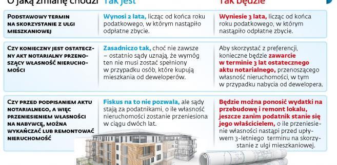 Ulga mieszkaniowa na nowych zasadach