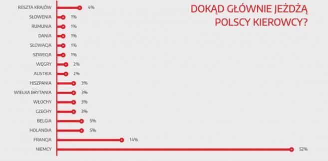 Dokąd jeżdżą polscy kierowcy