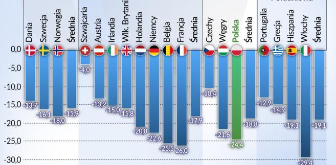 USA, Skandynawia, Europa - liczba przepracowanych godzin (graf. Obserwator Finansowy)