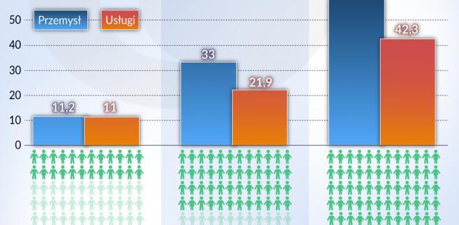 Przedsiębiorstwa innowacyjne (graf. Obserwator Finansowy)