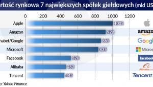 Społki giełdowe - wartość rynkowa 7 największych społek (graf. Obserwator Finansowy)