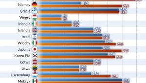 CIT kraje OECD 2018 (graf. Obserwator Finansowy)