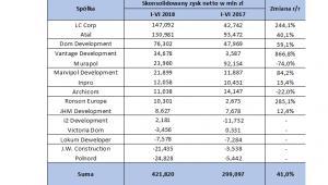 Skonsolidowany zysk netto deweloperów mieszkaniowych