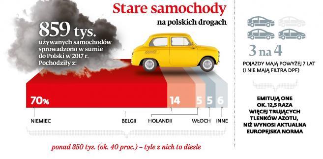 Kopcące pojazdy na polskich drogach