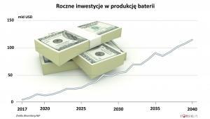 Inwestycje w produkcję akumulatorów