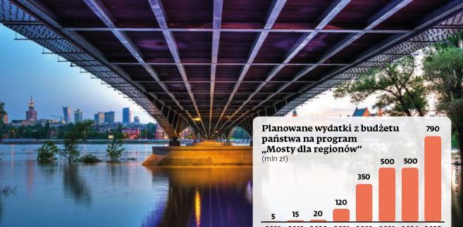 Mosty - planowane wydatki