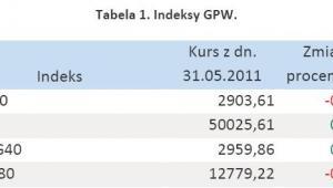 Tabela 1. Indeksy GPW - maj 2011 r.