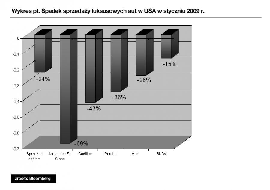 Jak spada sprzedaż luksusowych aut w Stanach Zjednoczonych