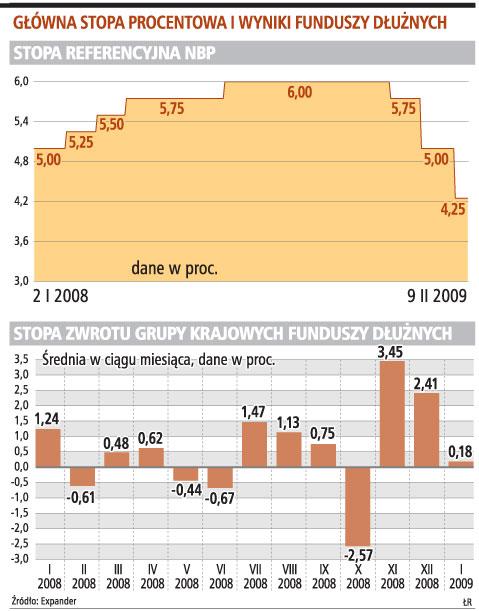 Główna stopa procentowa i wyniki funduszy dłużnych