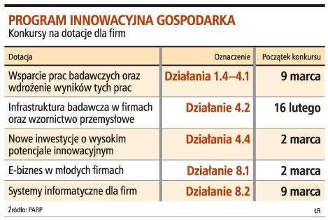 Program innowacyjna gospodarka