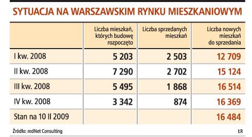 Sytuacja na warszawskim rynku mieszkaniowym