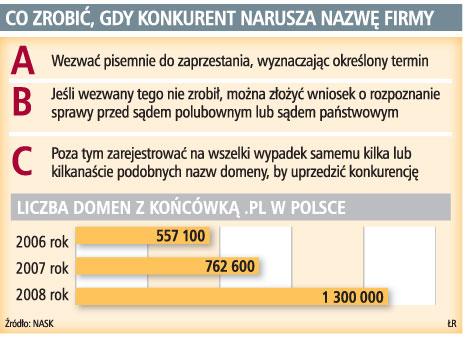 1cc72d57703ea4 Firmy walczą o domeny w polskim internecie - - Forsal.pl – Biznes ...