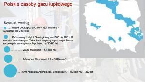 Polskie zasoby gazu łupkowego
